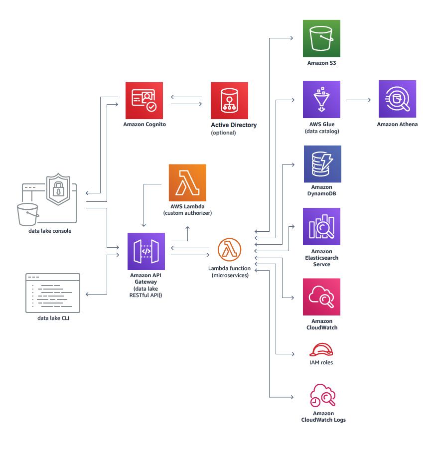 AWS Data Lake Architecture